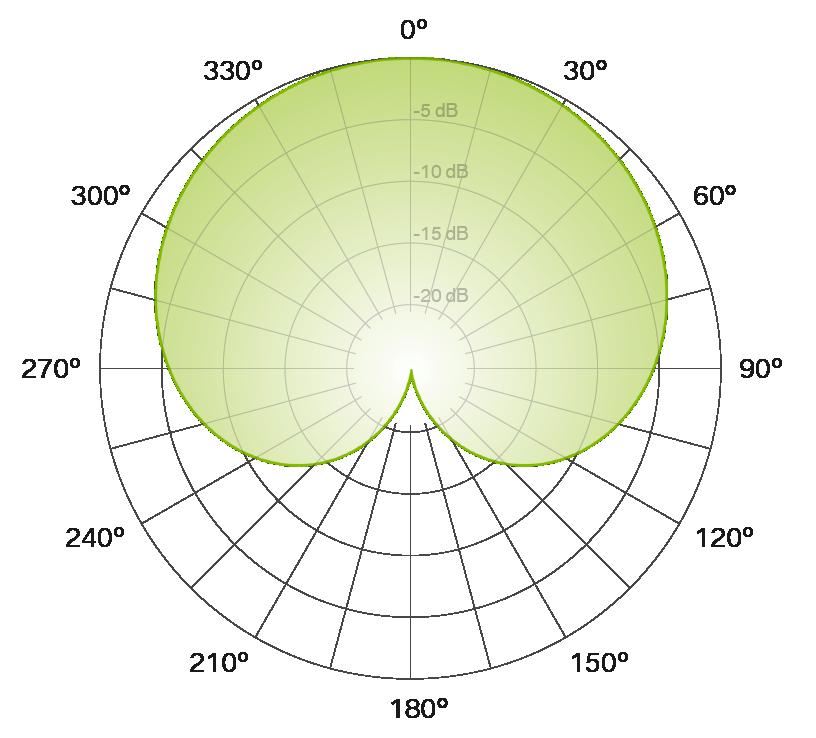 cardioid polar pattern