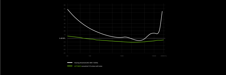 website_lct-540-s_graph-threshold_desktop_v05-01.png